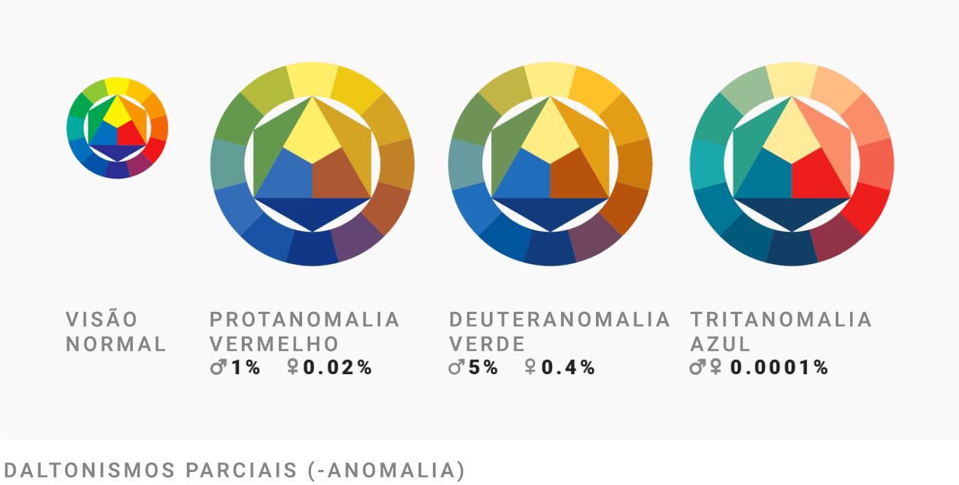 Visão normal   Protanomalia - deficiência vermelha (1% dos homens e 0.02% das mulheres)   Deuteranomalia - deficiência verde (5% dos homens e 0.4% das mulheres)   Tritanomalia - deficiência azul (0.0001% da população)   Daltonismo parcial (- anomalias)