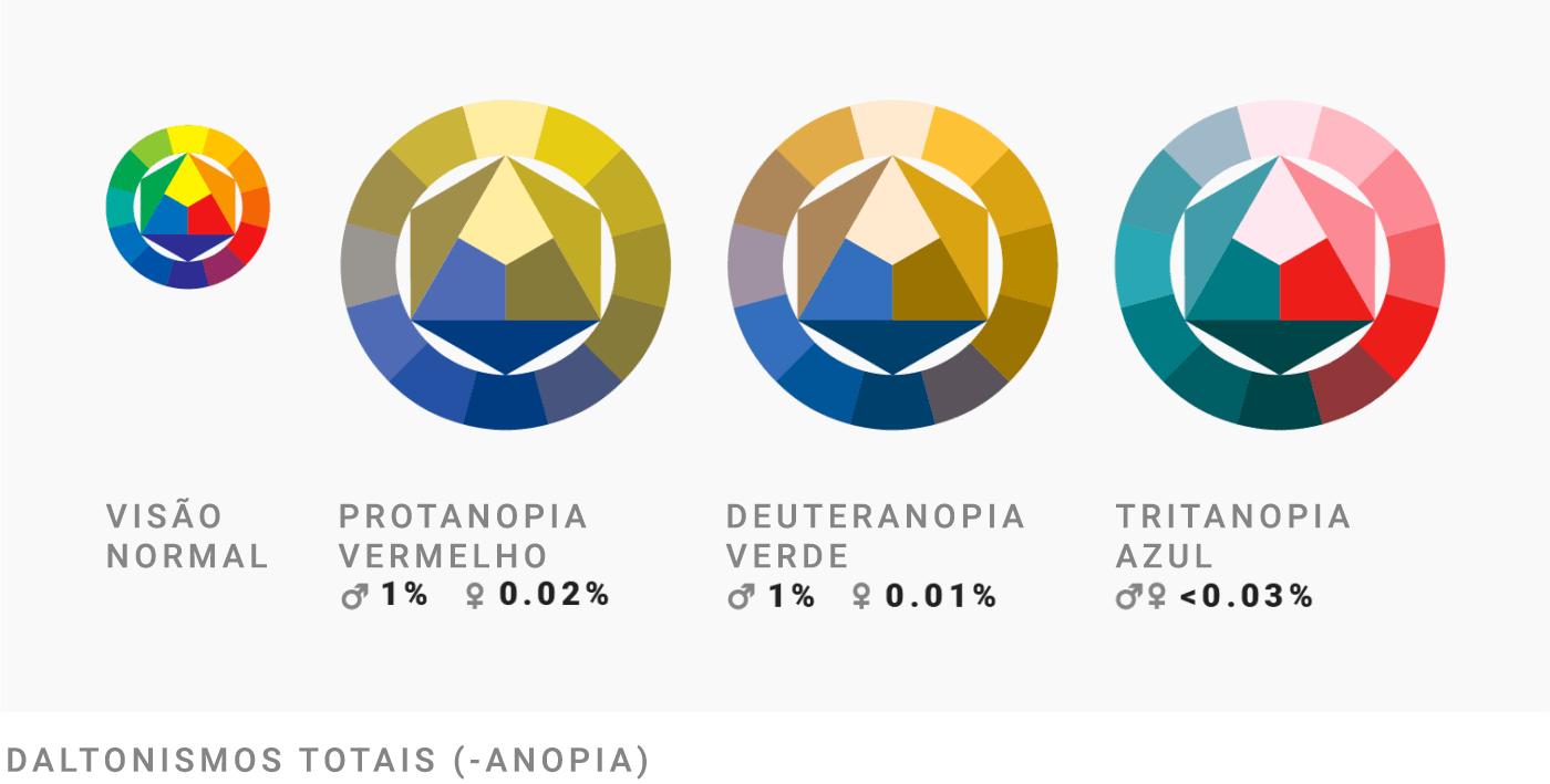 Visão normal   Protanopia - deficiência vermelha (1% dos homens e 0.02% das mulheres)   Deuteranopia - deficiência verde (1% dos homens e 0.01% das mulheres)   Tritanopia - deficiência azul (- < 0.03% da população)   Daltonismo parcial (-anopias)