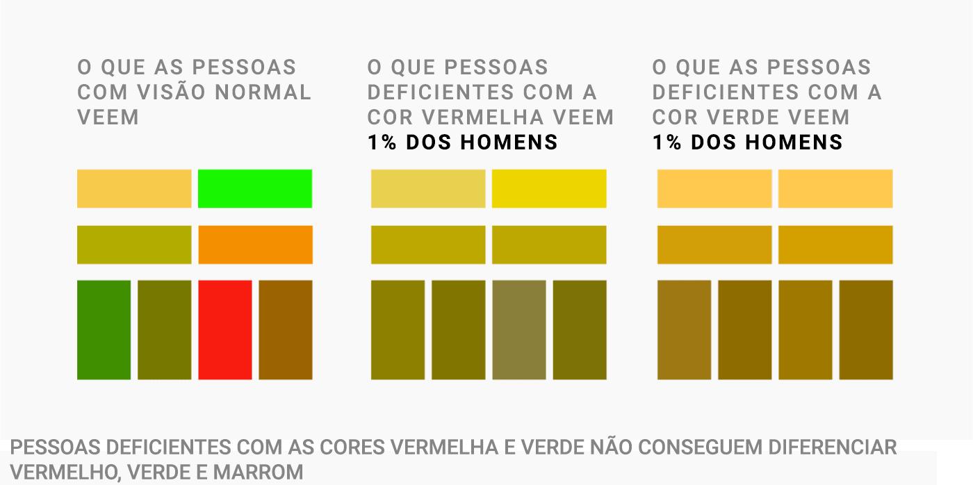 O que pessoas com visão normal veem   O que pessoas com deficiência na cor vermelha veem - 1% dos homens   O que pessoas com deficiência na cor verde veem - 1% dos homens   Pessoas com deficiência nas cores vermelho e verde não conseguem diferenciar vermelho, verde e marrom