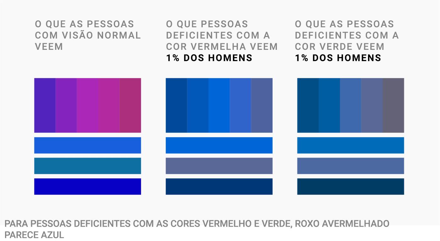 O que pessoas com visão normal veem   O que pessoas com deficiência na cor vermelha veem - 1% dos homens   O que pessoas com deficiência na cor verde veem - 1% dos homens   Pessoas com deficiência com as cores vermelho e verde, roxo avermelhado parece azul