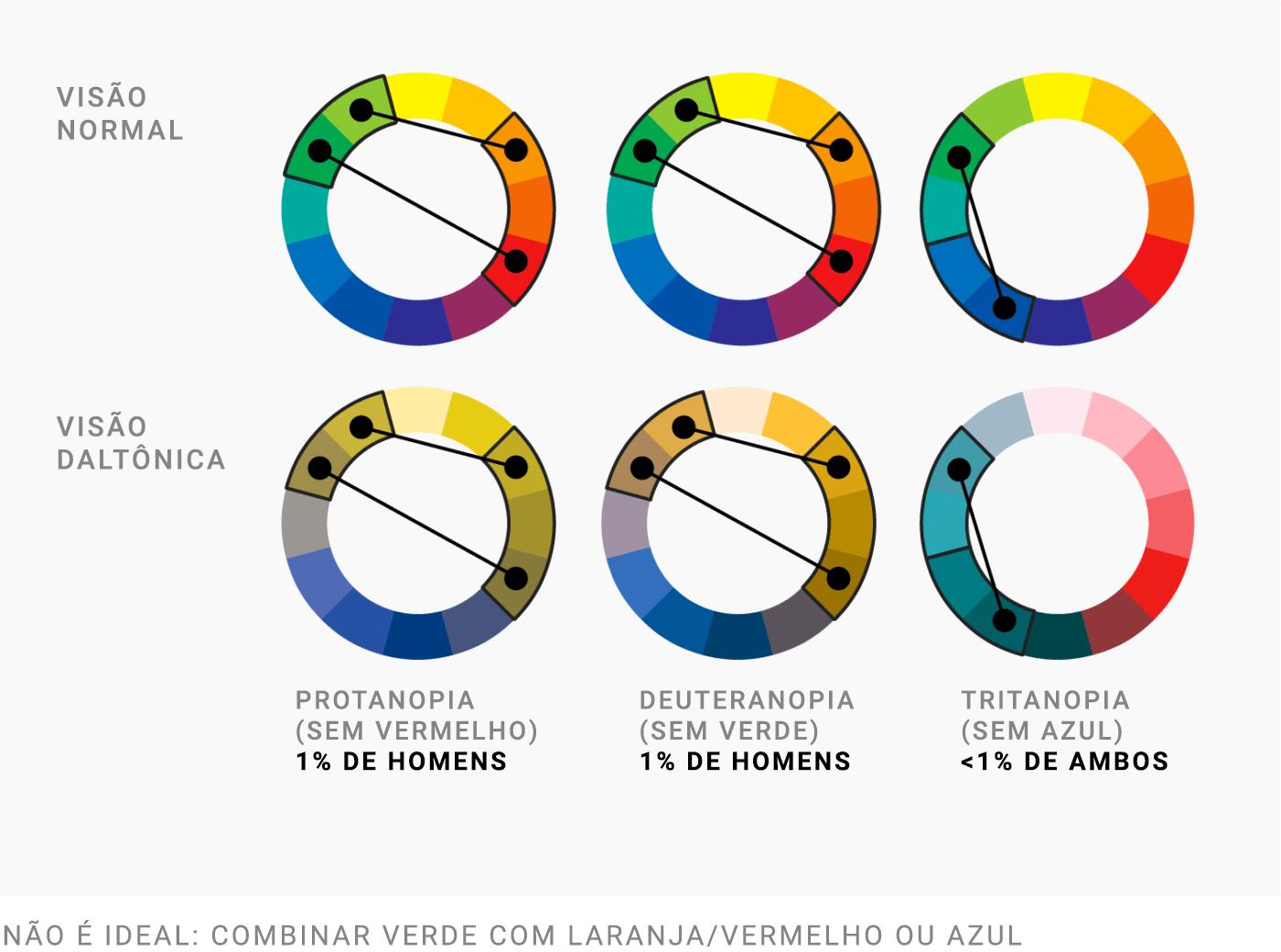 Visão normal   Visão de um daltônico   Protanopia (deficiência para o vermelho) - 1% dos homens   Deuteranopia (deficiência para o verde) - 1% dos homens   Tritanopia (deficiência para o azul) - < 1% de ambos   Não é ideal: combinar verde com laranja / vermelho ou azul