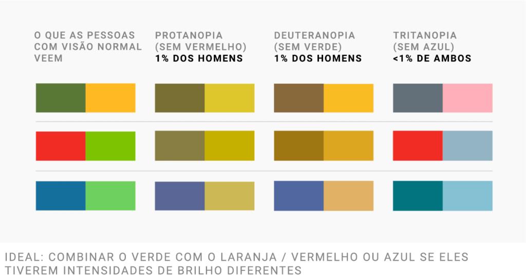 O que pessoas com visão normal veem   Protanopia (deficiência para o vermelho) - 1% dos homens   Deuteranopia (deficiência para o verde) - 1% dos homens   Tritanopia (deficiência para o azul) - < 1% de ambos   Ideal: combinar o verde com o laranja / vermelho ou azul se eles tiverem intensidades de brilho diferentes.