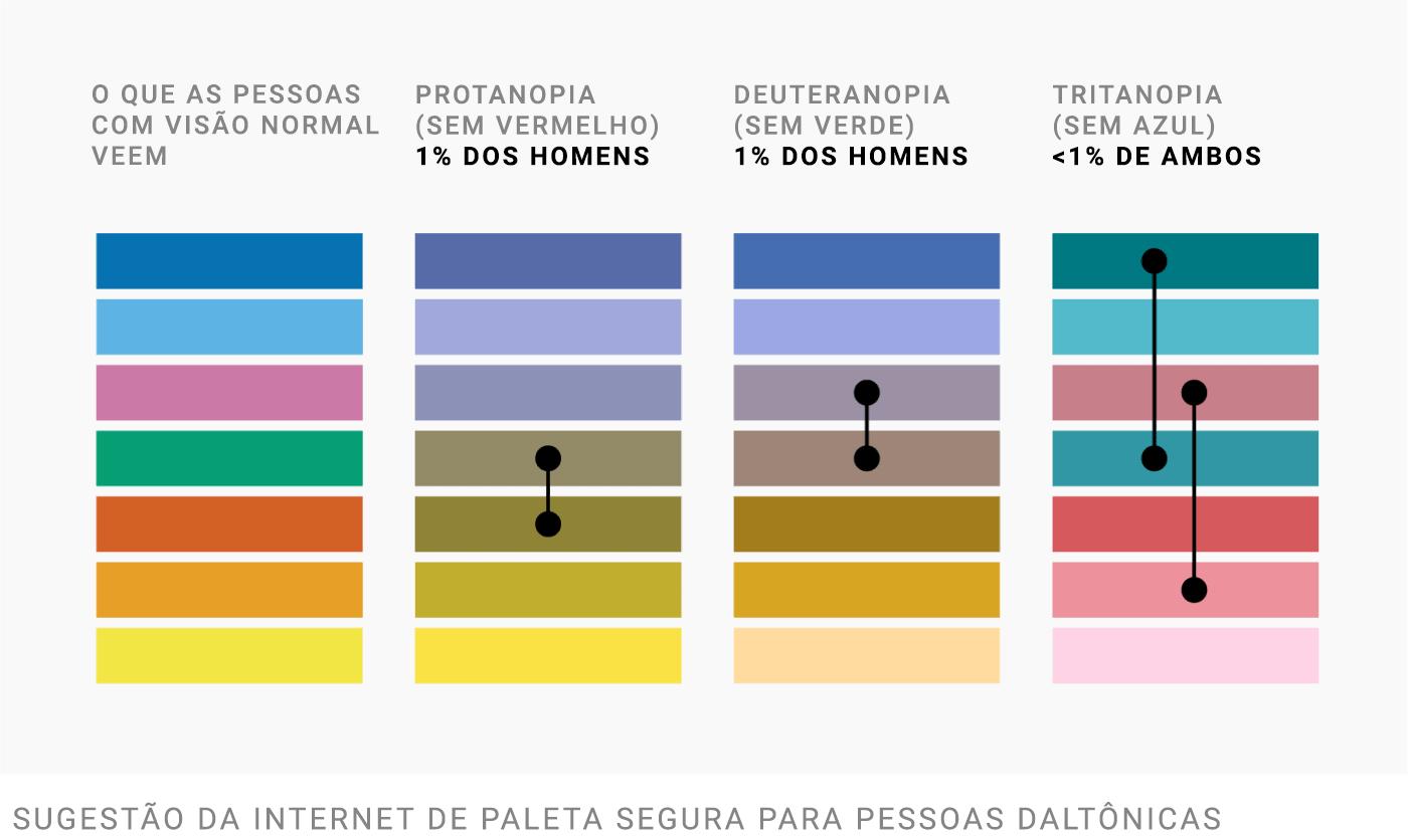 O que pessoas com visão normal veem   Protanopia (deficiência para o vermelho) - 1% dos homens   Deuteranopia (deficiência para o verde) - 1% dos homens   Tritanopia (deficiência para o azul) - < 1% de ambos   Sugestão da internet de paleta segura para daltônicos