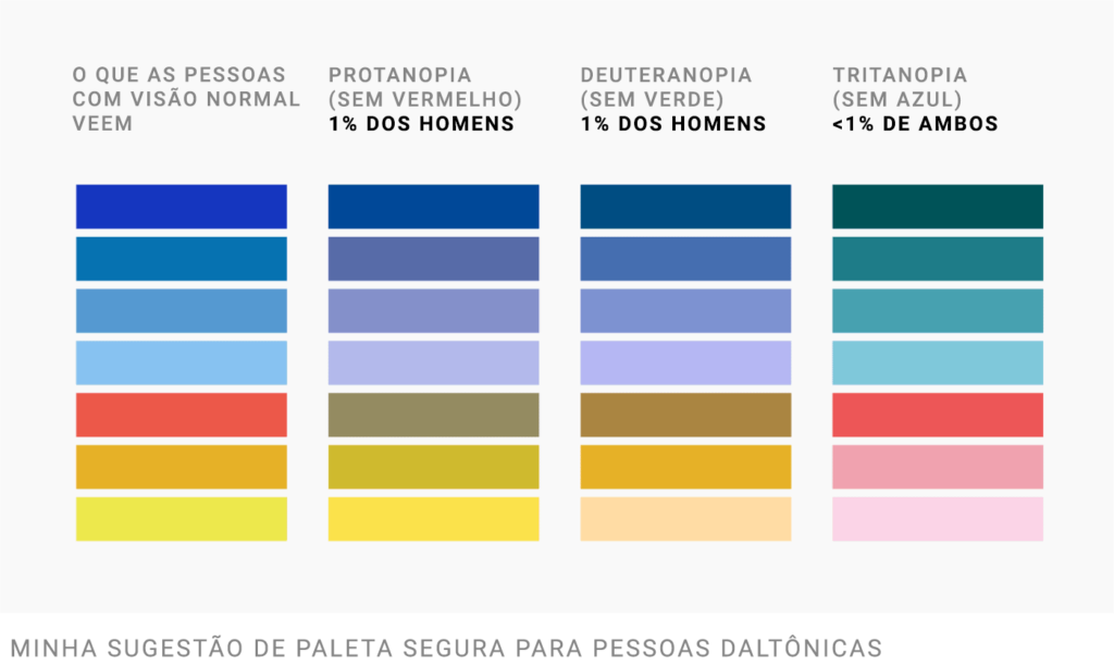 O que pessoas com visão normal veem   Protanopia (deficiência para o vermelho) - 1% dos homens   Deuteranopia (deficiência para o verde) - 1% dos homens   Tritanopia (deficiência para o azul) - < 1% de ambos   Minha sugestão de paleta segura para daltônicos