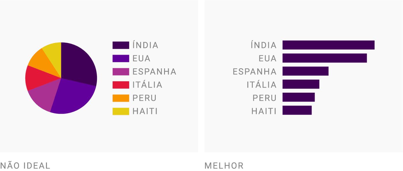 (À esquerda) Não ideal: Índia, Estados Unidos, Espanha, Itália, Peru, Haiti   (À direita) Melhor: Índia, Estados Unidos, Espanha, Itália, Peru, Haiti